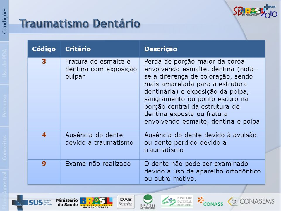 Traumatismo Dentário Código Critério Descrição 3