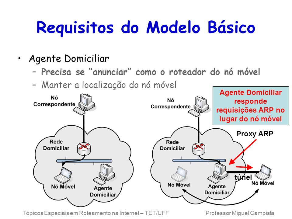 Requisitos do Modelo Básico
