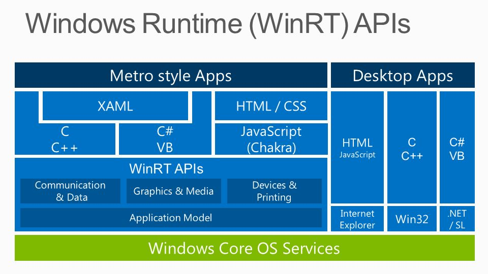 Windows Runtime (WinRT) APIs