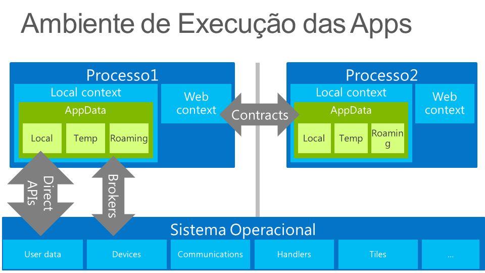 Ambiente de Execução das Apps