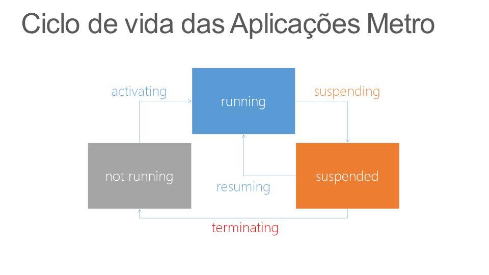 Ciclo de vida das Aplicações Metro
