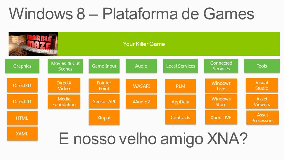 Windows 8 – Plataforma de Games
