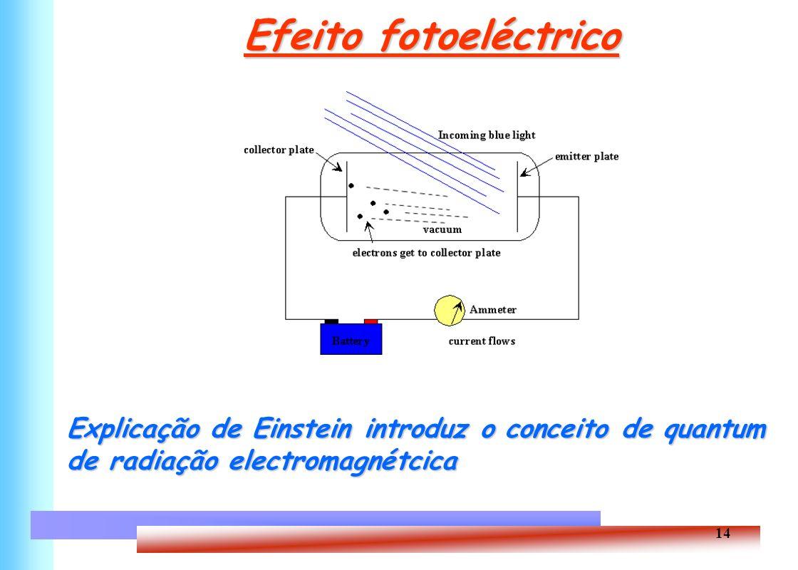 Efeito fotoeléctrico Explicação de Einstein introduz o conceito de quantum de radiação electromagnétcica.