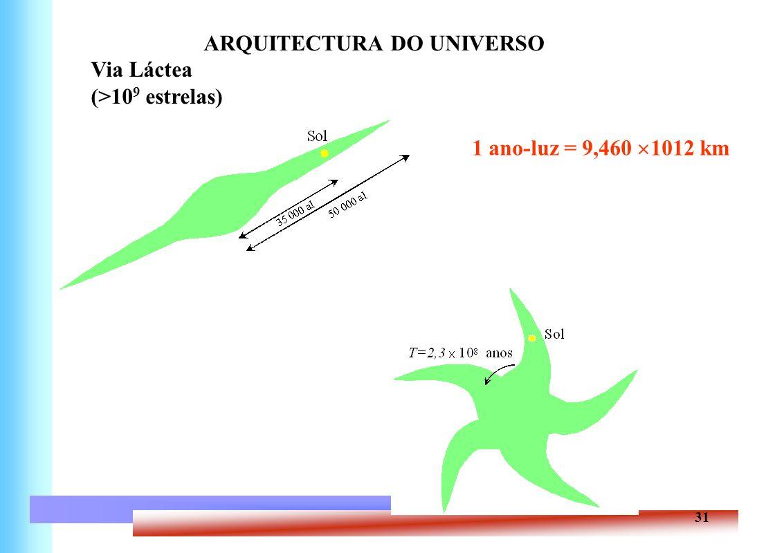 ARQUITECTURA DO UNIVERSO