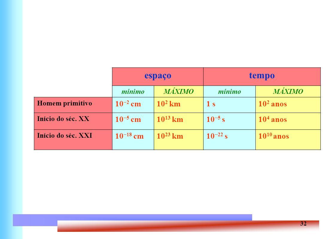 espaço tempo 10−2 cm 102 km 1 s 102 anos 10−5 cm 1013 km 10−5 s