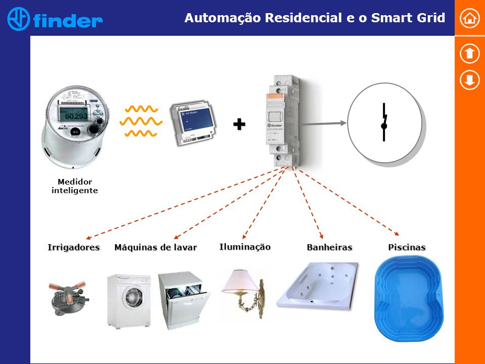 + Automação Residencial e o Smart Grid Irrigadores Máquinas de lavar