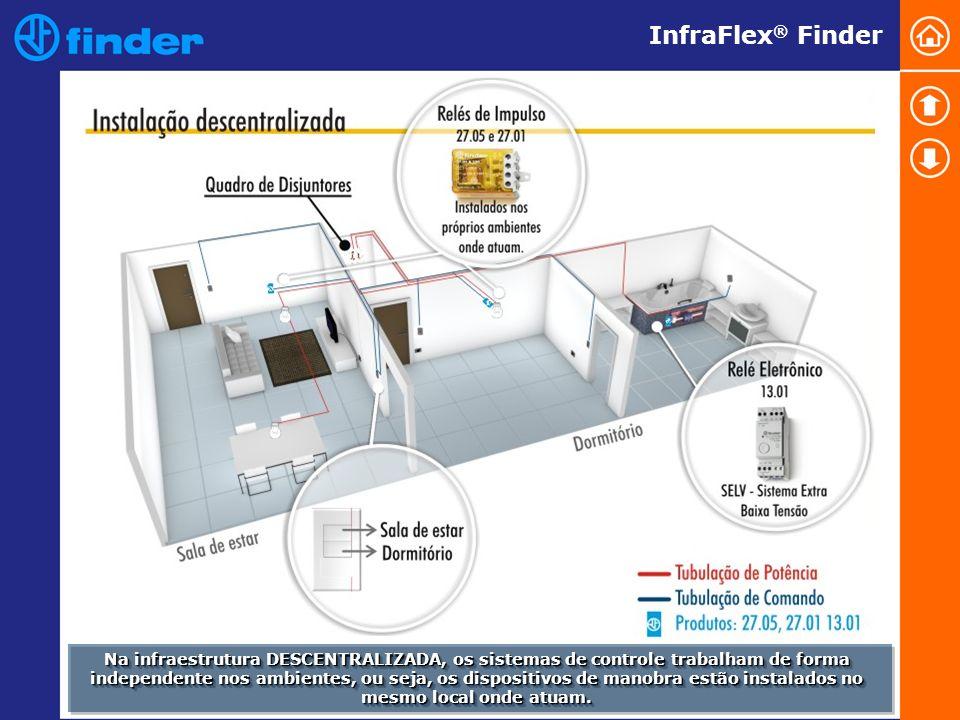 InfraFlex® Finder Na infraestrutura DESCENTRALIZADA, os sistemas de controle trabalham de forma.