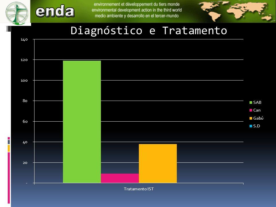 Diagnóstico e Tratamento