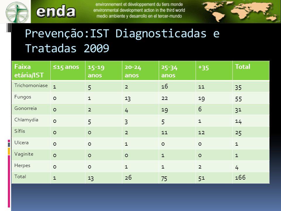 Prevenção:IST Diagnosticadas e Tratadas 2009