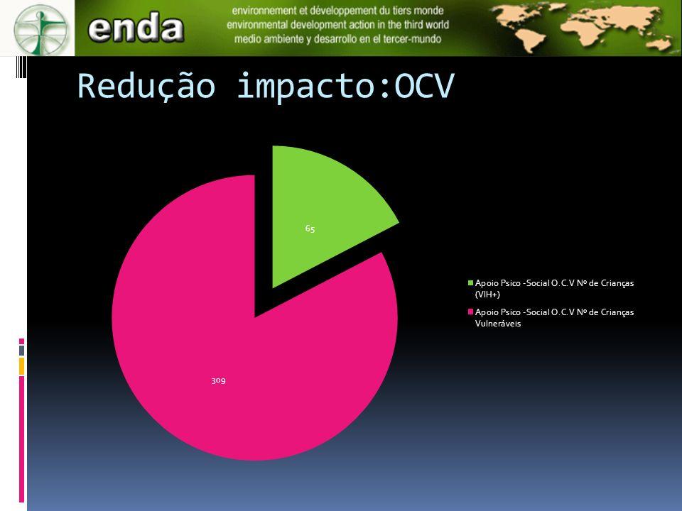 Redução impacto:OCV