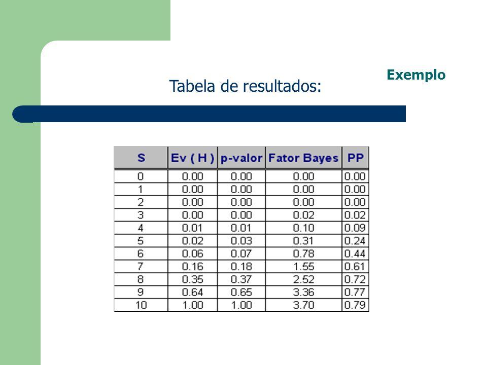 Exemplo Tabela de resultados: