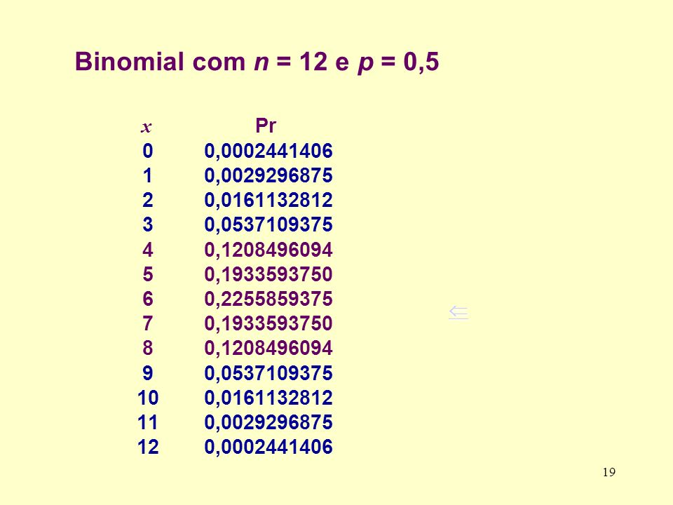 Binomial com n = 12 e p = 0,5 x Pr. 0 0,0002441406. 1 0,0029296875. 2 0,0161132812.