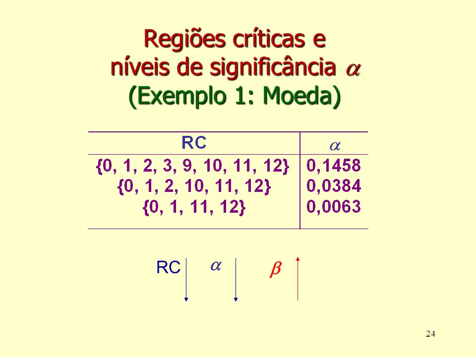 Regiões críticas e níveis de significância  (Exemplo 1: Moeda)