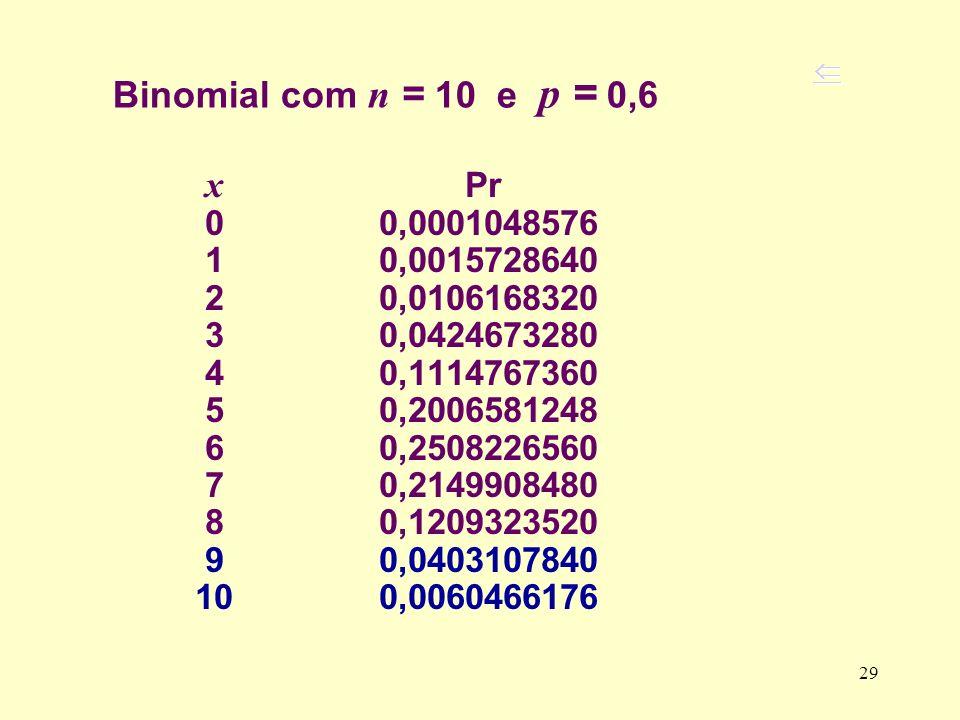 Binomial com n = 10 e p = 0,6  x Pr. 0 0,0001048576. 1 0,0015728640.
