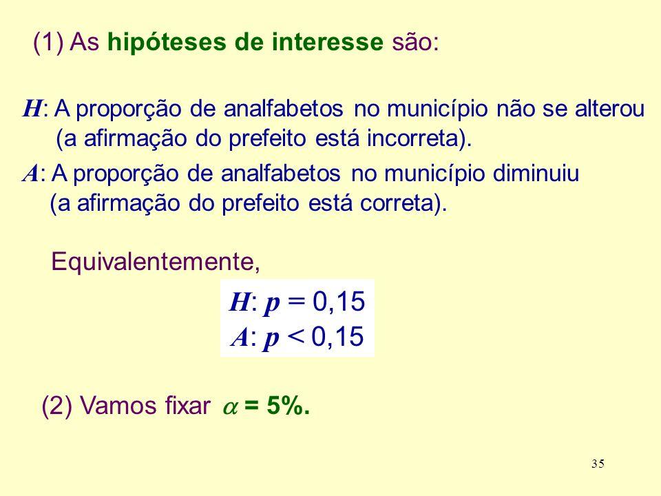 H: p = 0,15 A: p < 0,15 (1) As hipóteses de interesse são: