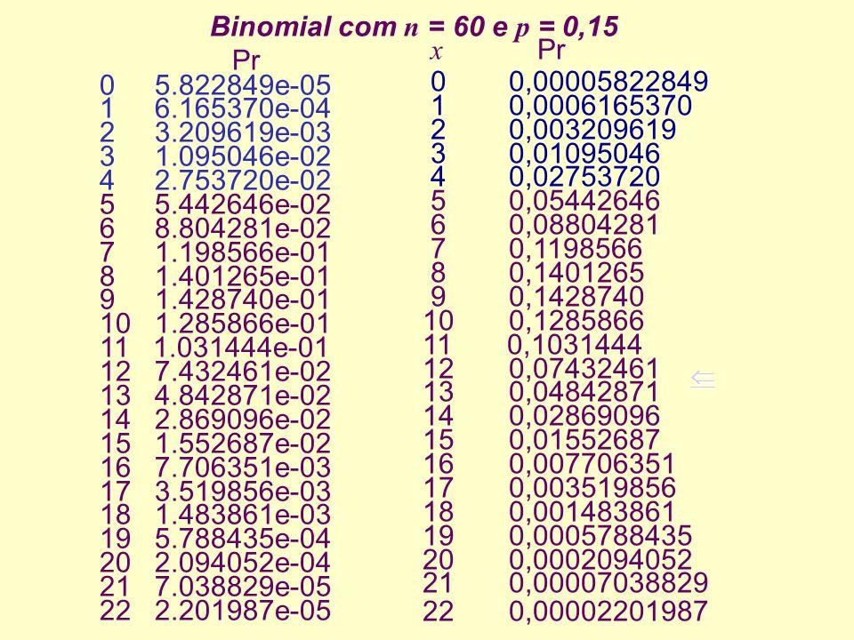 x Pr 0 0,00005822849. 1 0,0006165370. 2 0,003209619. 3 0,01095046.