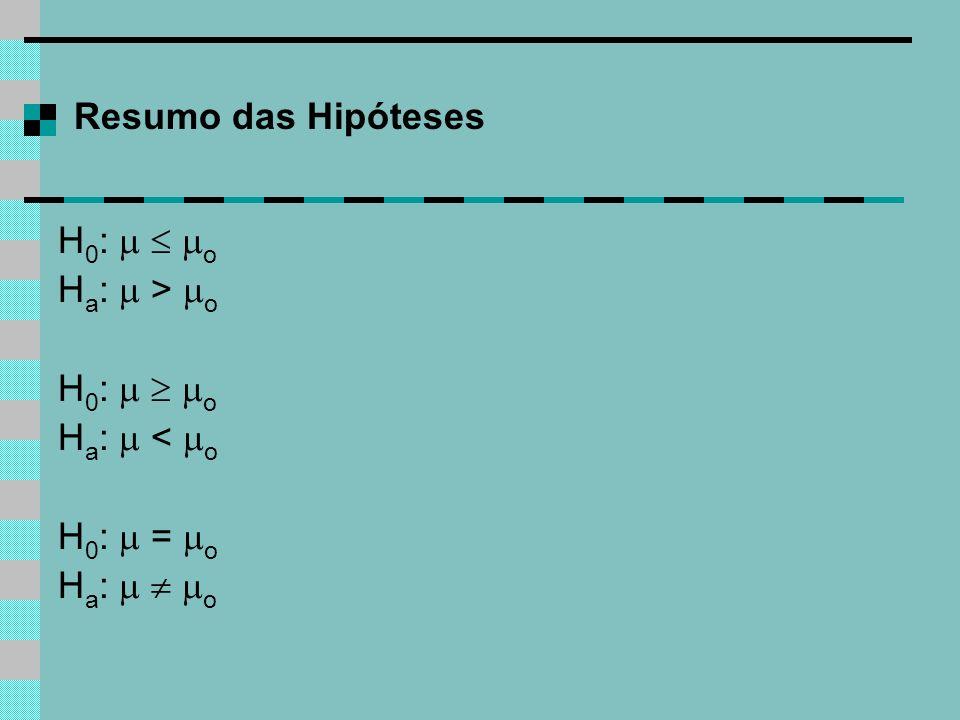 Resumo das Hipóteses H0:   o Ha:  > o H0:   o Ha:  < o H0:  = o Ha:   o