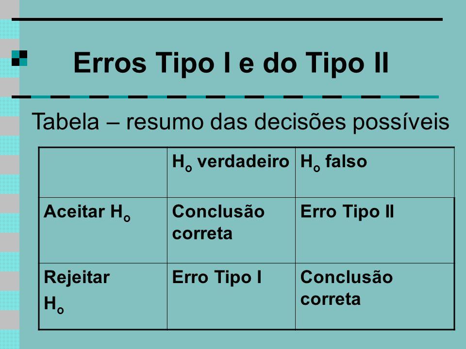 Erros Tipo I e do Tipo II Tabela – resumo das decisões possíveis