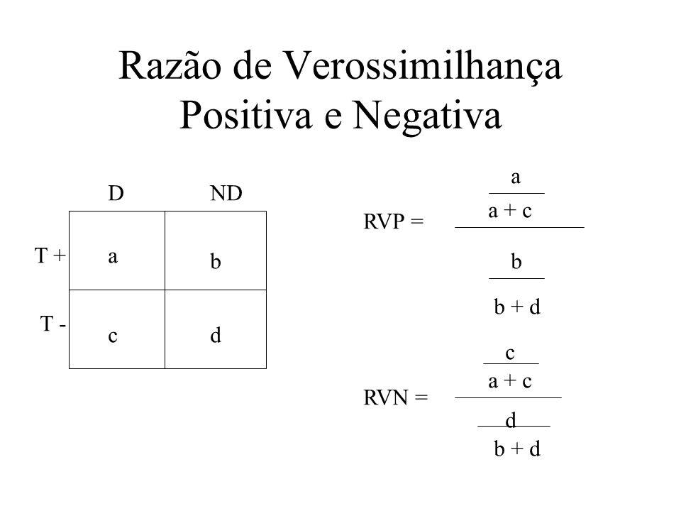 Razão de Verossimilhança Positiva e Negativa