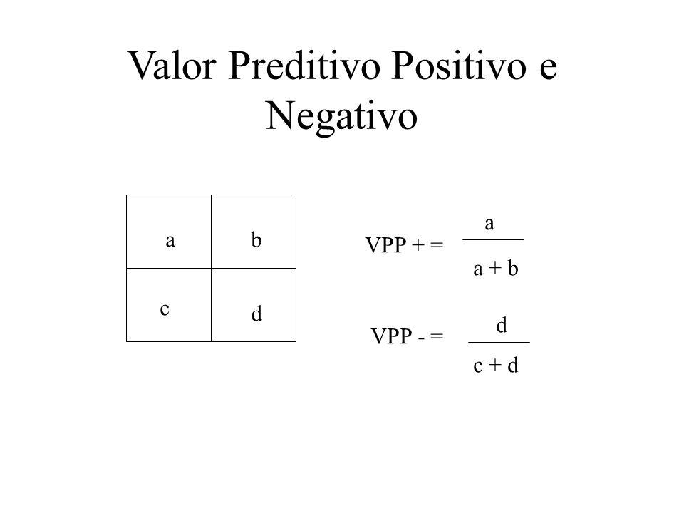 Valor Preditivo Positivo e Negativo
