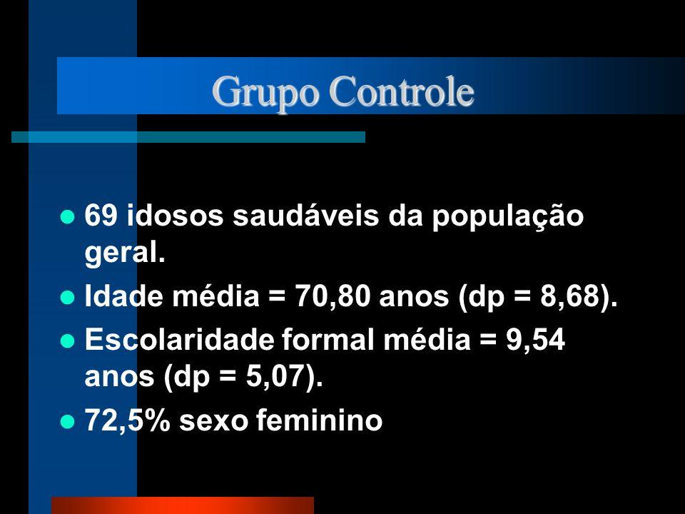 Grupo Controle 69 idosos saudáveis da população geral.