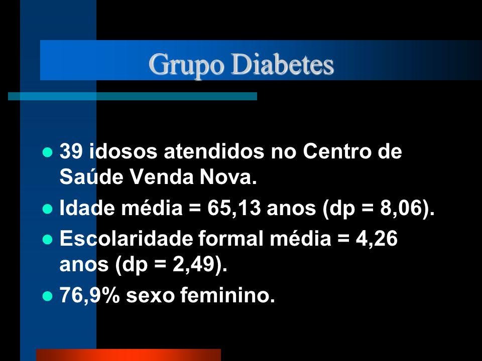 Grupo Diabetes 39 idosos atendidos no Centro de Saúde Venda Nova.