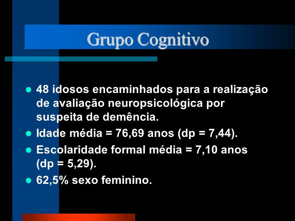 Grupo Cognitivo 48 idosos encaminhados para a realização de avaliação neuropsicológica por suspeita de demência.
