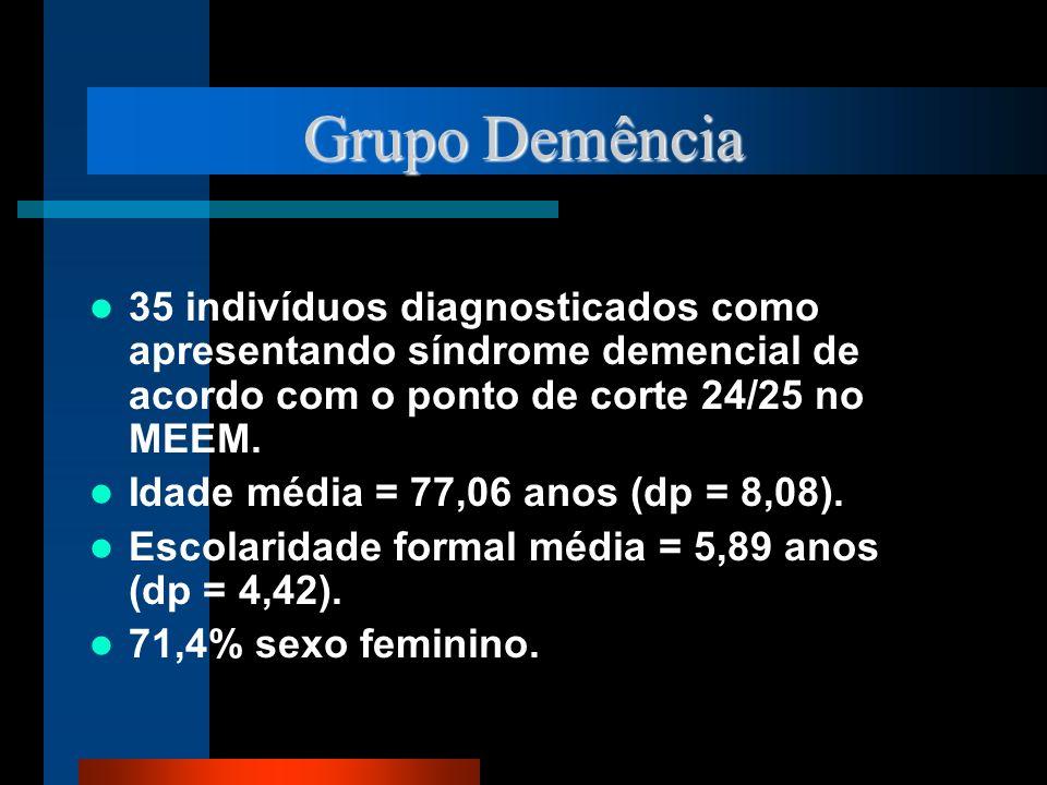 Grupo Demência 35 indivíduos diagnosticados como apresentando síndrome demencial de acordo com o ponto de corte 24/25 no MEEM.