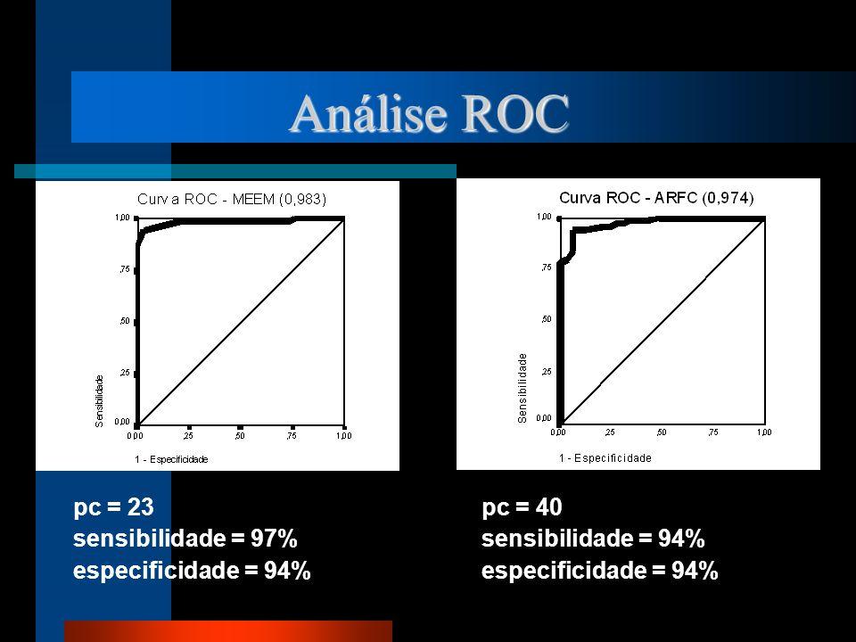 Análise ROC pc = 23 pc = 40 sensibilidade = 97% sensibilidade = 94%