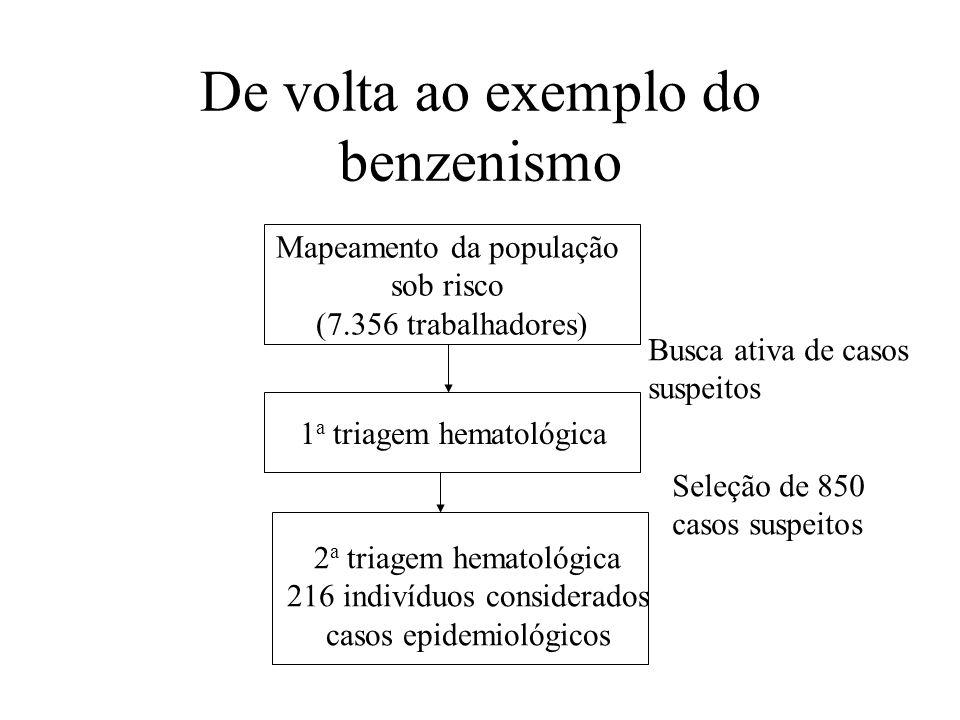 De volta ao exemplo do benzenismo