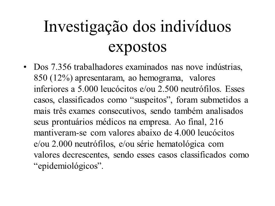 Investigação dos indivíduos expostos