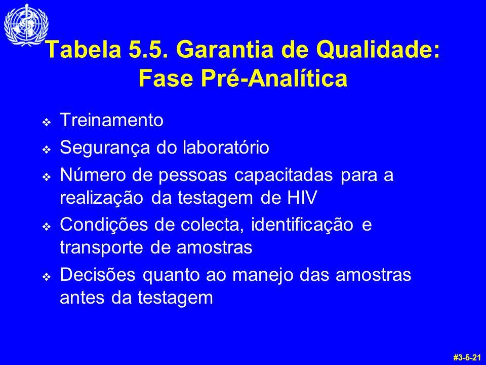 Tabela 5.5. Garantia de Qualidade: Fase Pré-Analítica