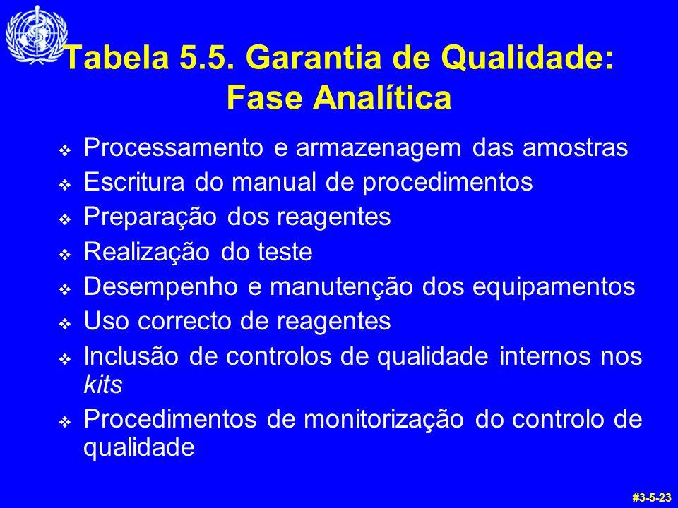 Tabela 5.5. Garantia de Qualidade: Fase Analítica