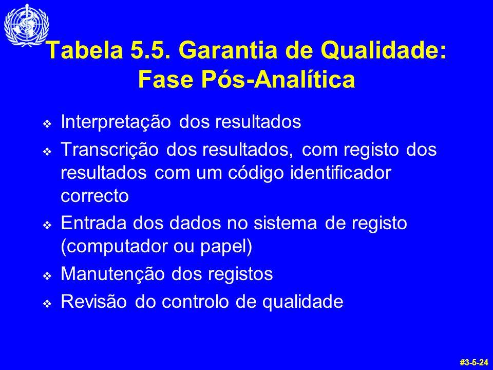 Tabela 5.5. Garantia de Qualidade: Fase Pós-Analítica