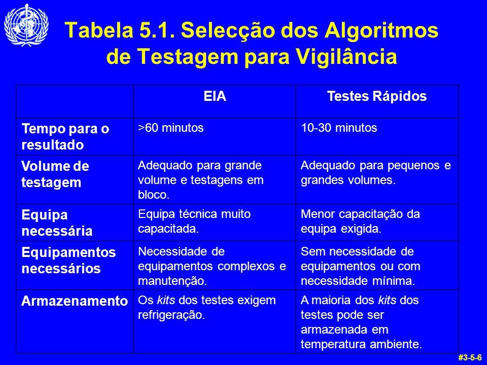 Tabela 5.1. Selecção dos Algoritmos de Testagem para Vigilância