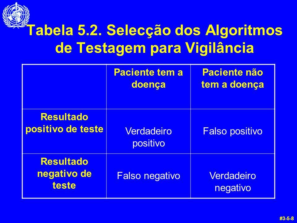 Tabela 5.2. Selecção dos Algoritmos de Testagem para Vigilância