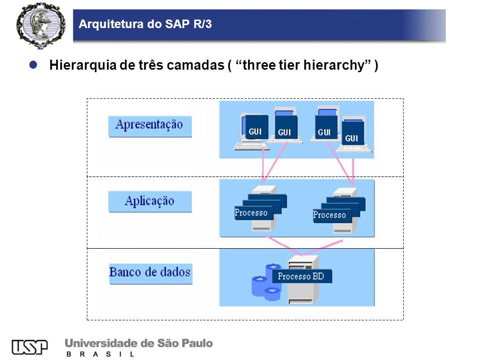 Hierarquia de três camadas ( three tier hierarchy )