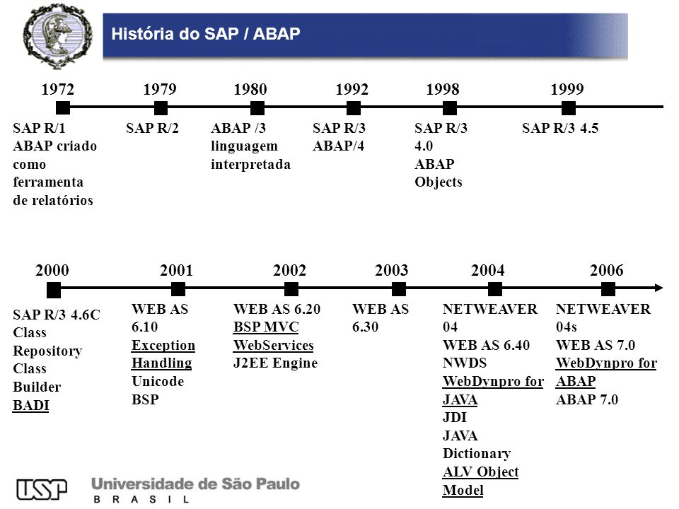 História do SAP / ABAP 1972. 1979. 1980. 1992. 1998. 1999. SAP R/1. ABAP criado. como ferramenta.