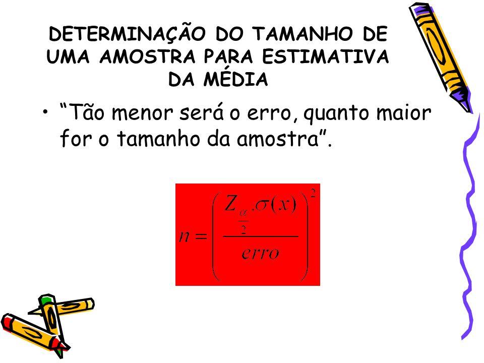 DETERMINAÇÃO DO TAMANHO DE UMA AMOSTRA PARA ESTIMATIVA DA MÉDIA
