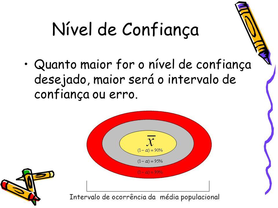 Nível de Confiança Quanto maior for o nível de confiança desejado, maior será o intervalo de confiança ou erro.