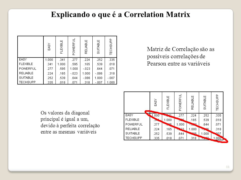 Explicando o que é a Correlation Matrix