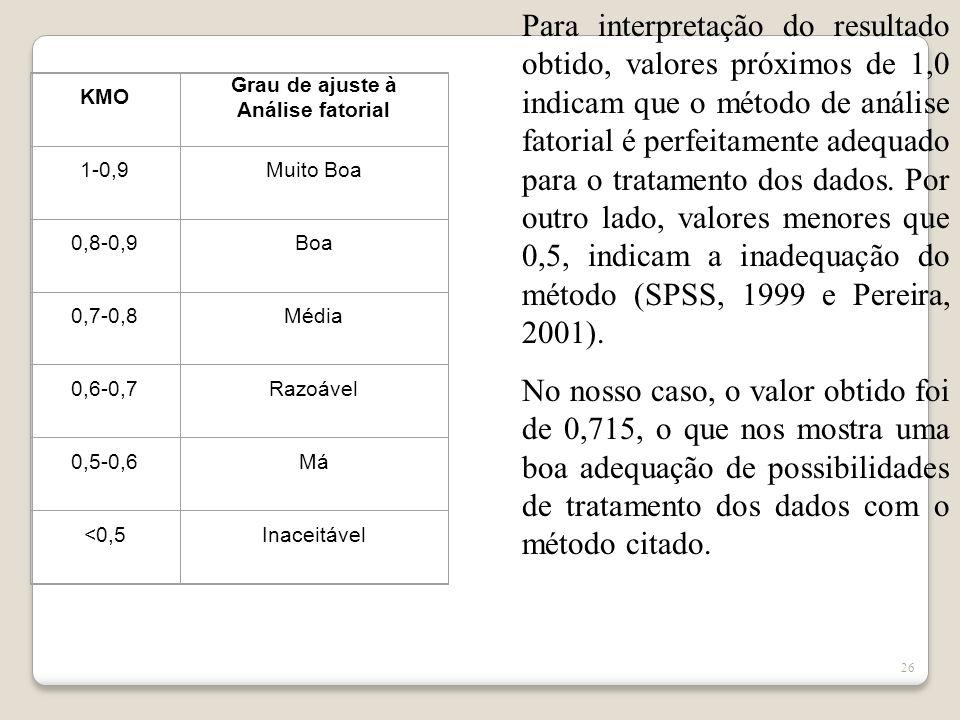 Grau de ajuste à Análise fatorial