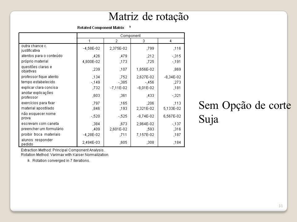 Matriz de rotação Sem Opção de corte Suja