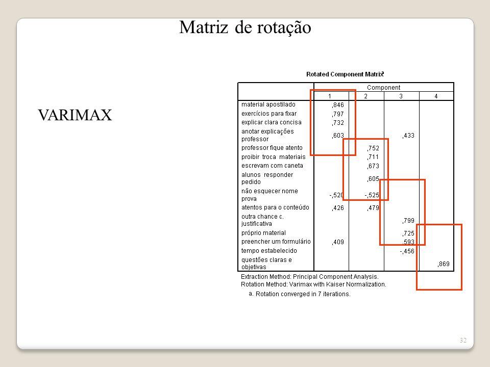 Matriz de rotação VARIMAX