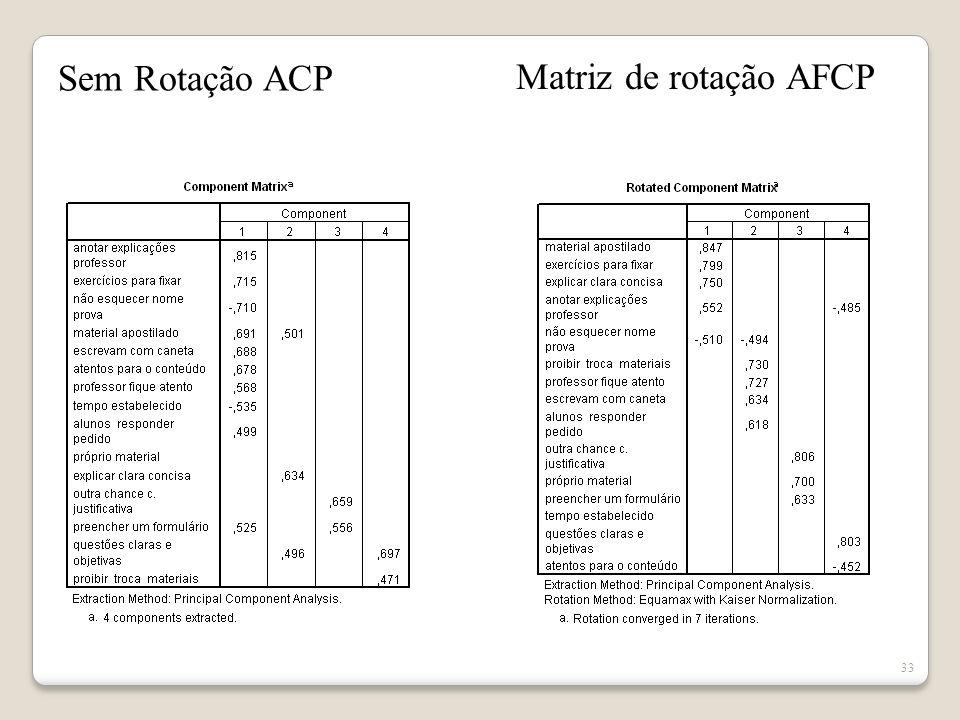 Sem Rotação ACP Matriz de rotação AFCP