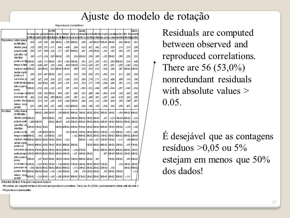 Ajuste do modelo de rotação