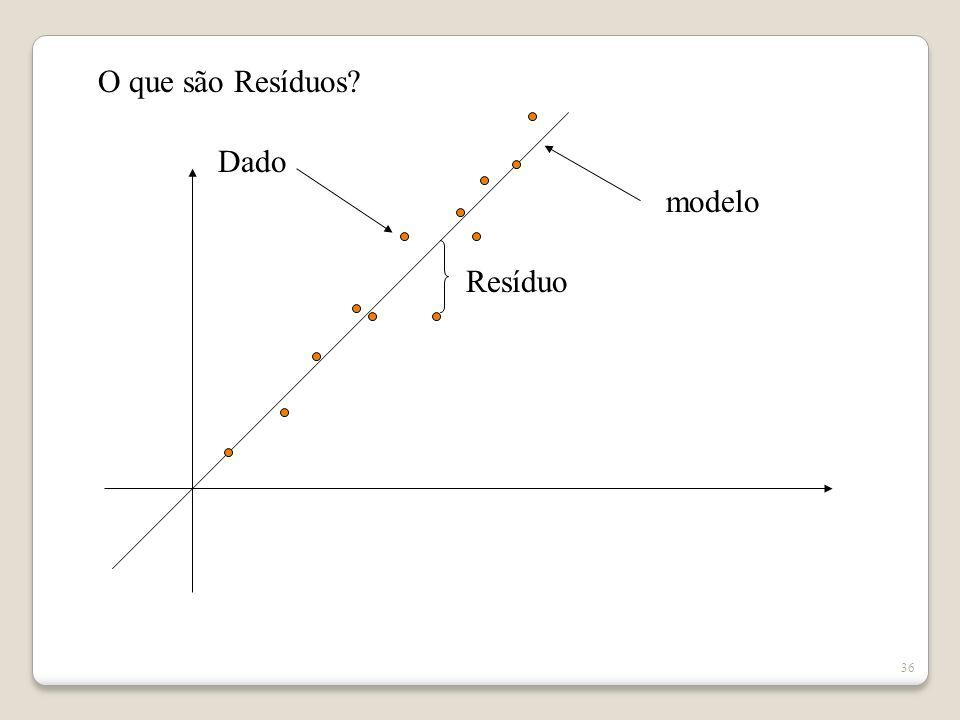 O que são Resíduos Dado modelo Resíduo