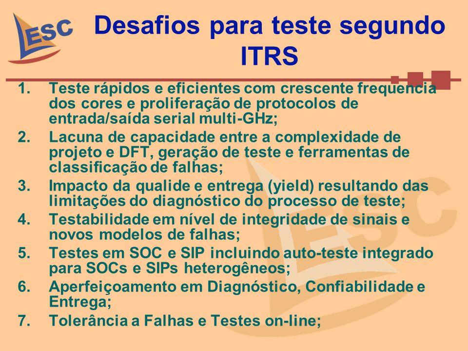 Desafios para teste segundo ITRS