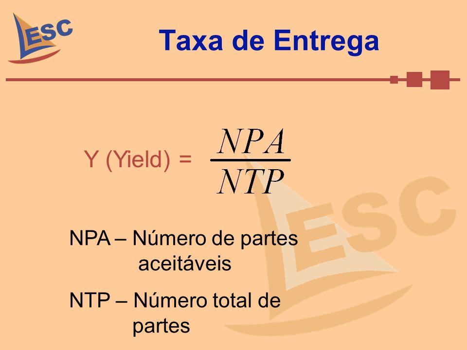 Taxa de Entrega Y (Yield) = NPA – Número de partes aceitáveis