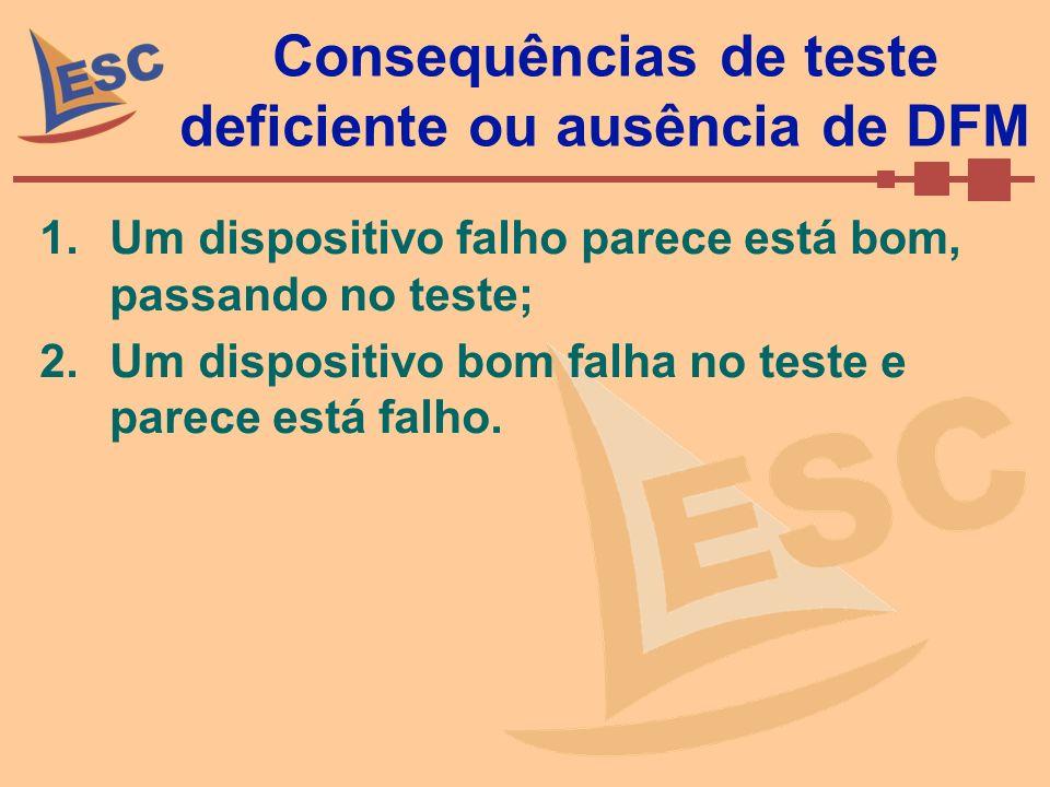 Consequências de teste deficiente ou ausência de DFM